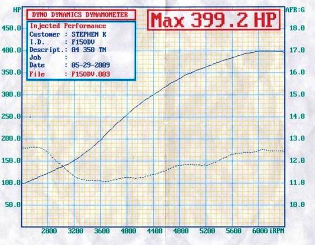 2004 Nissan 350Z Touring Dyno Results Graph
