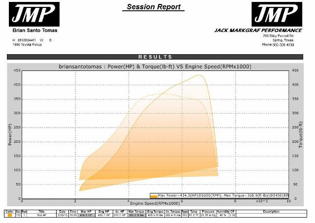 1996 Toyota Tacoma STD Cab Dyno Results Graph
