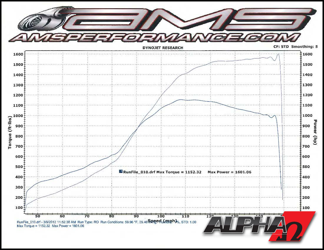 2009 Nissan GT-R AMS Alpha Omega Dyno Results Graph