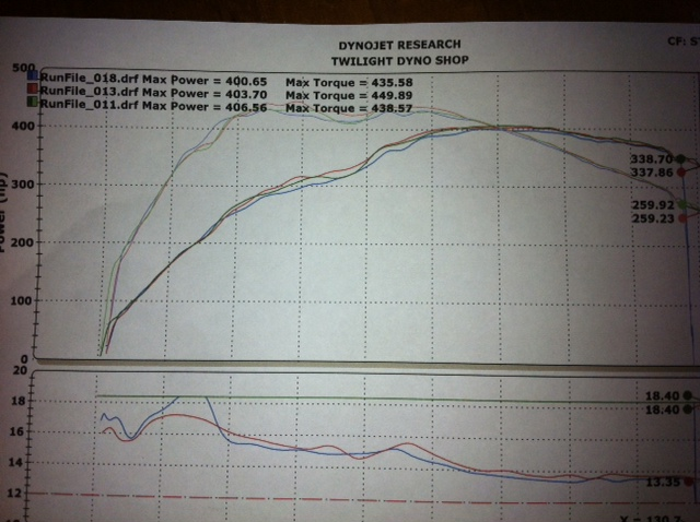 2008 black BMW 535i  Dyno Graph