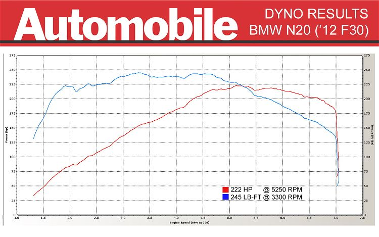 2012 BMW 328i Dyno Graph