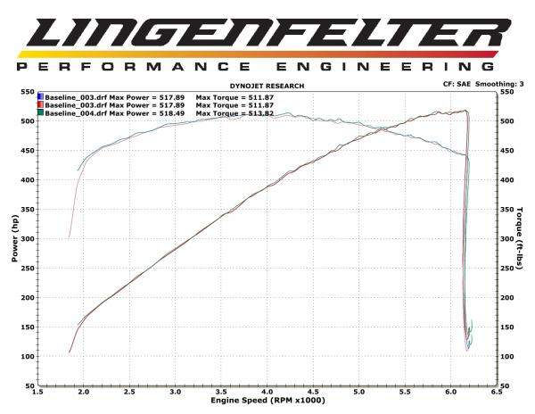 2012 Chevrolet Camaro Zl1 Dyno Graph Results Dragtimes Com Drag Racing Fast Cars Muscle Cars