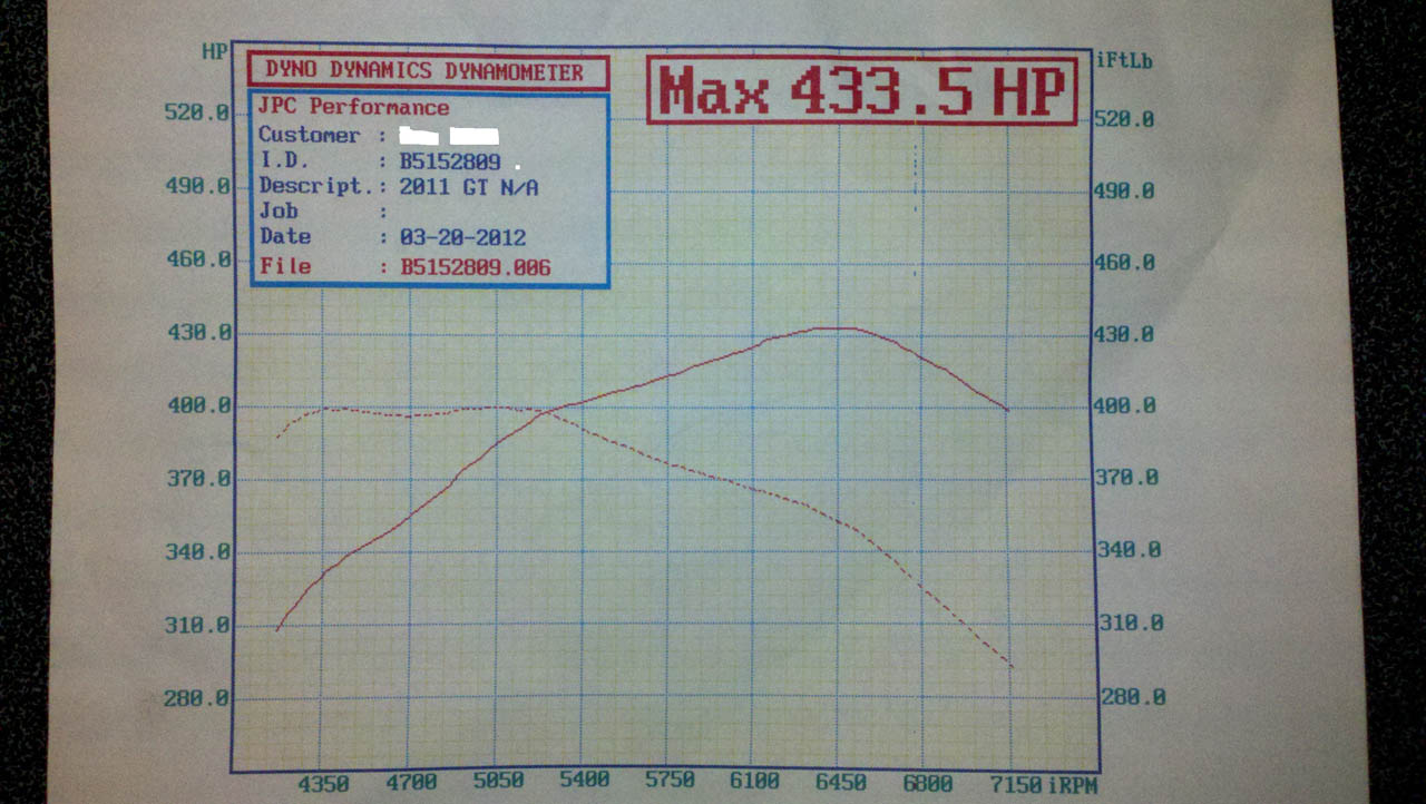 2011 Ford Mustang GT Dyno Results Graph