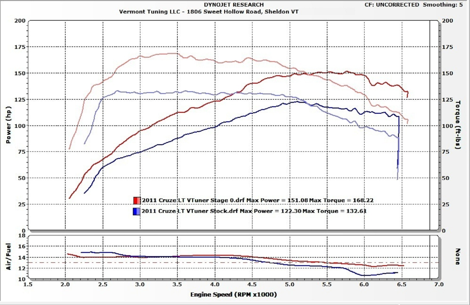 Chevrolet Cruze Dyno Graph Results
