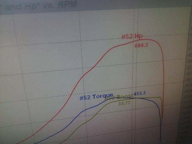 Audi Coupe Dyno Graph Results