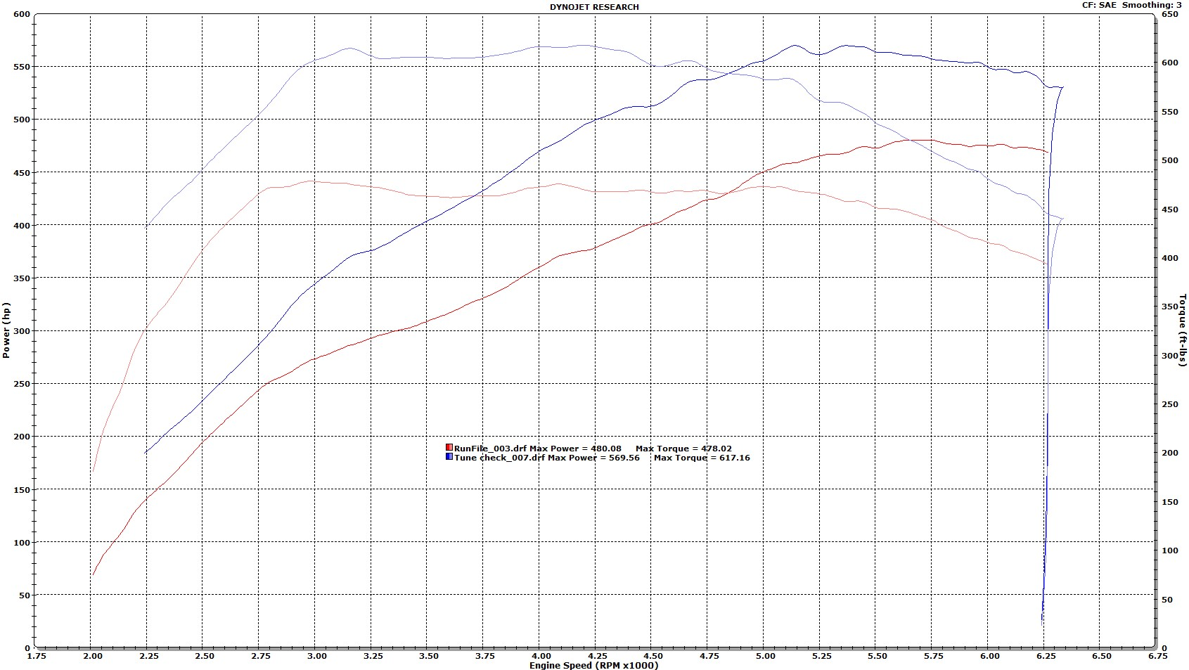 Mercedes-Benz CLS63 AMG Dyno Graph Results