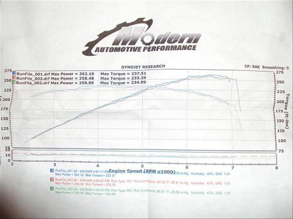 Hyundai Tiburon Dyno Graph Results