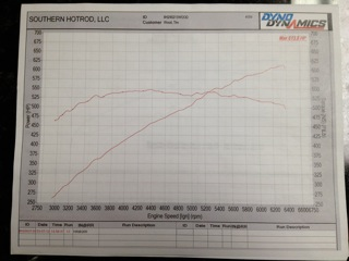 2008 Dodge Challenger SRT8 Kenne Bell Supercharged Dyno Results Graph