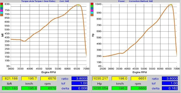 2011 Nissan GT-R R35 DBA MONSTAKA Dyno Results Graph