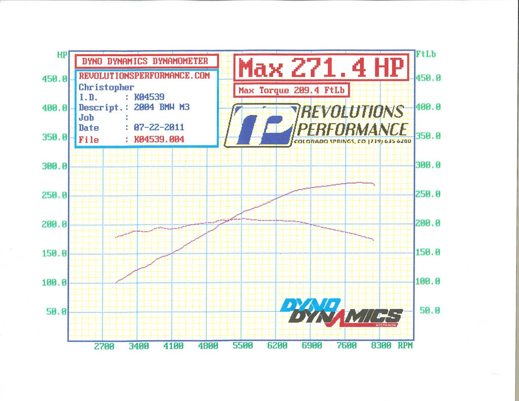 2004 BMW M3 Convertible Dyno Results Graph
