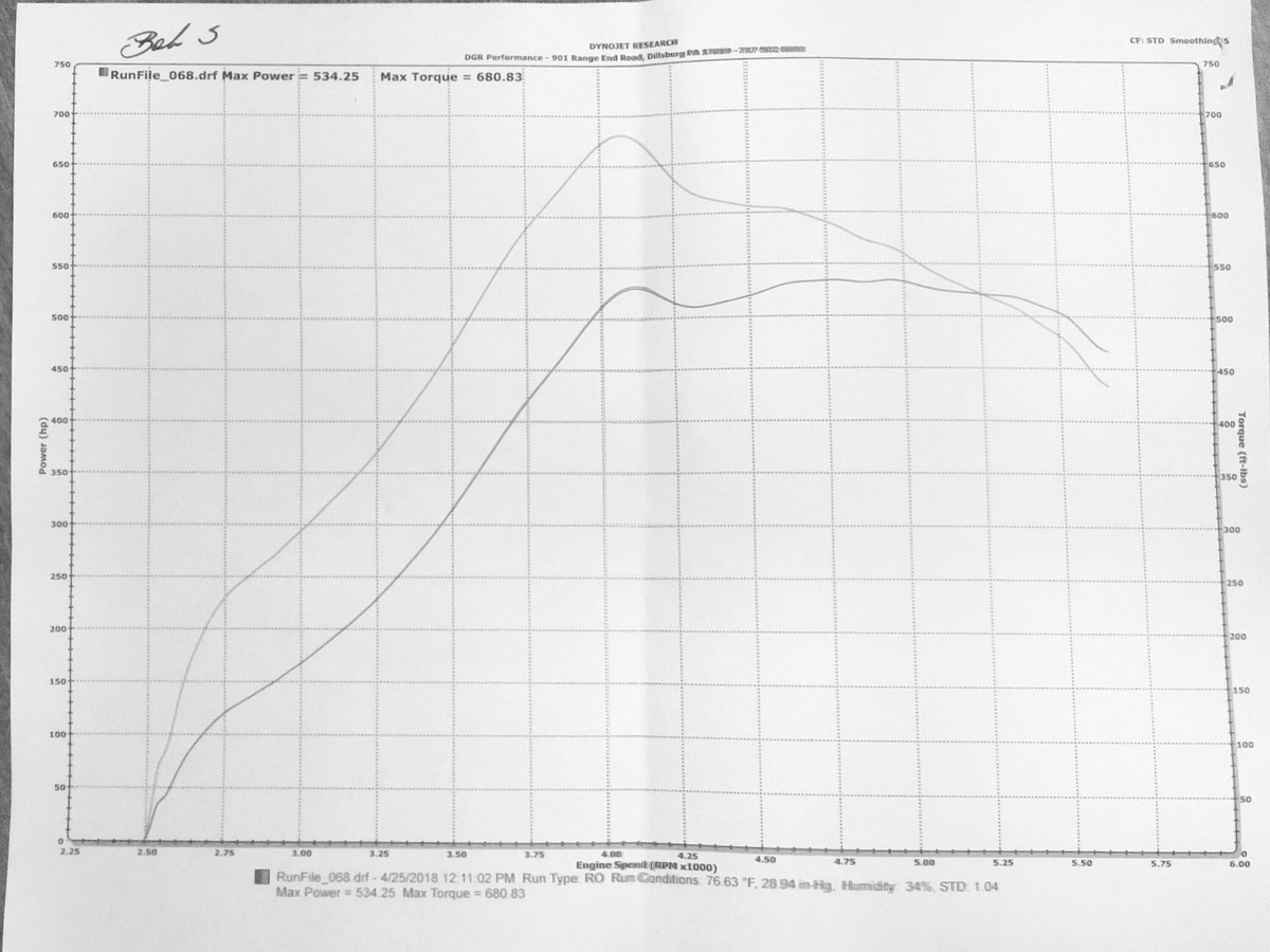 2007 Ford Mustang 4.0L 61mm Precision Turbocharger Dyno Results Graph