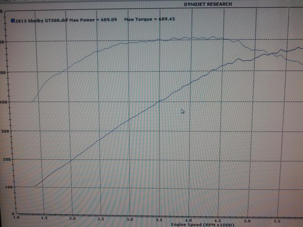 2013 Ford Mustang Shelby-GT500  Dyno Results Graph