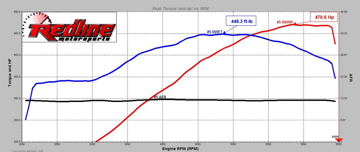 2001 Bright Red Chevrolet Camaro SS Dyno Graph