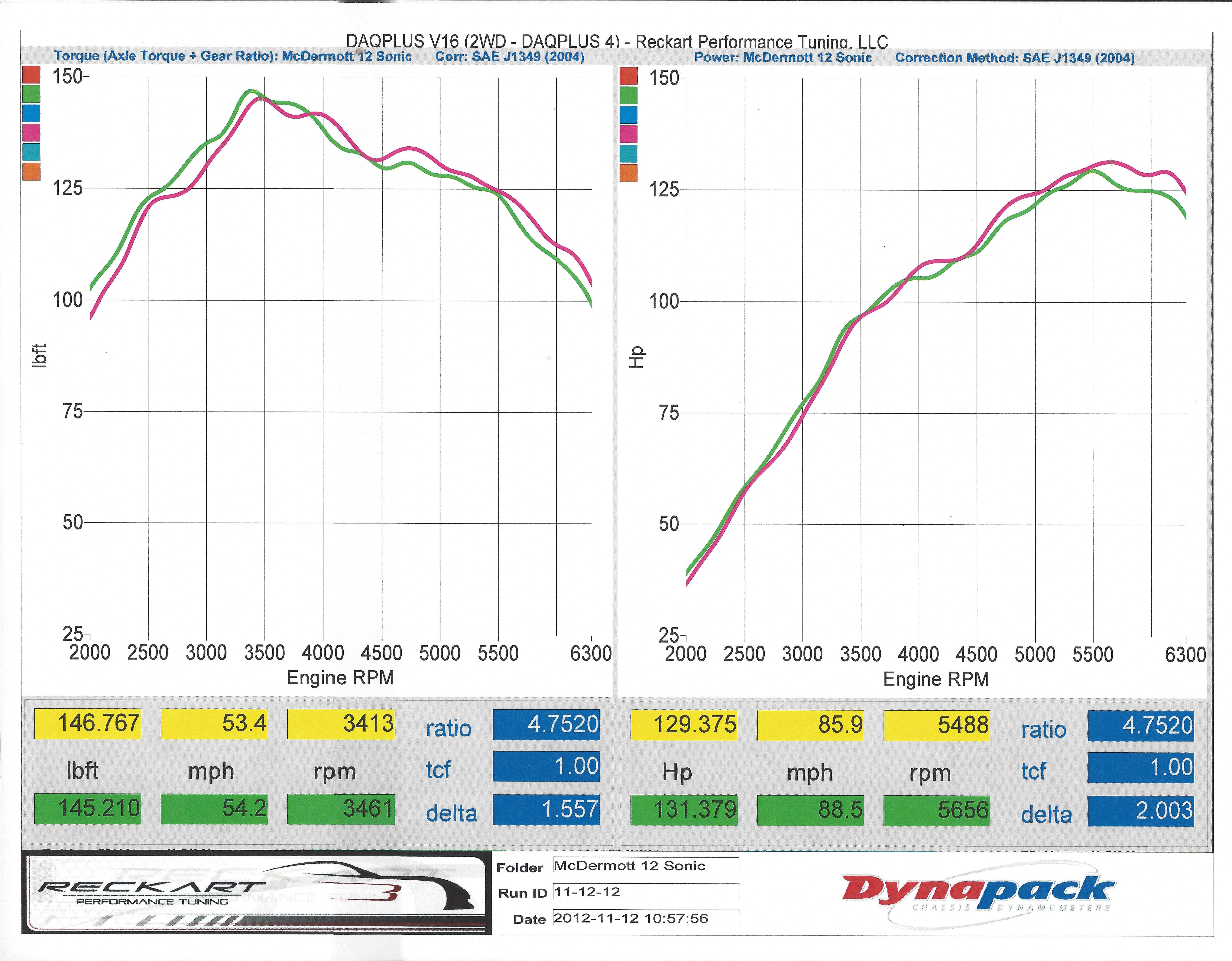 Chevrolet Sonic Dyno Graph Results