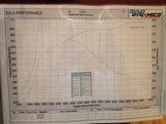 Chevrolet Chevelle Dyno Graph Results