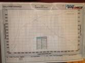 Chevrolet Chevelle Dyno Graph Results