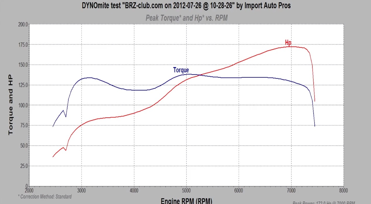 2013 Subaru BRZ Dyno Results Graphs Hosepower - DragTimes.com