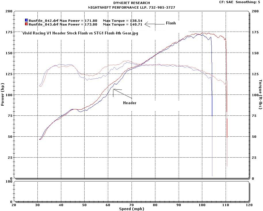 Scion FR-S Dyno Graph Results