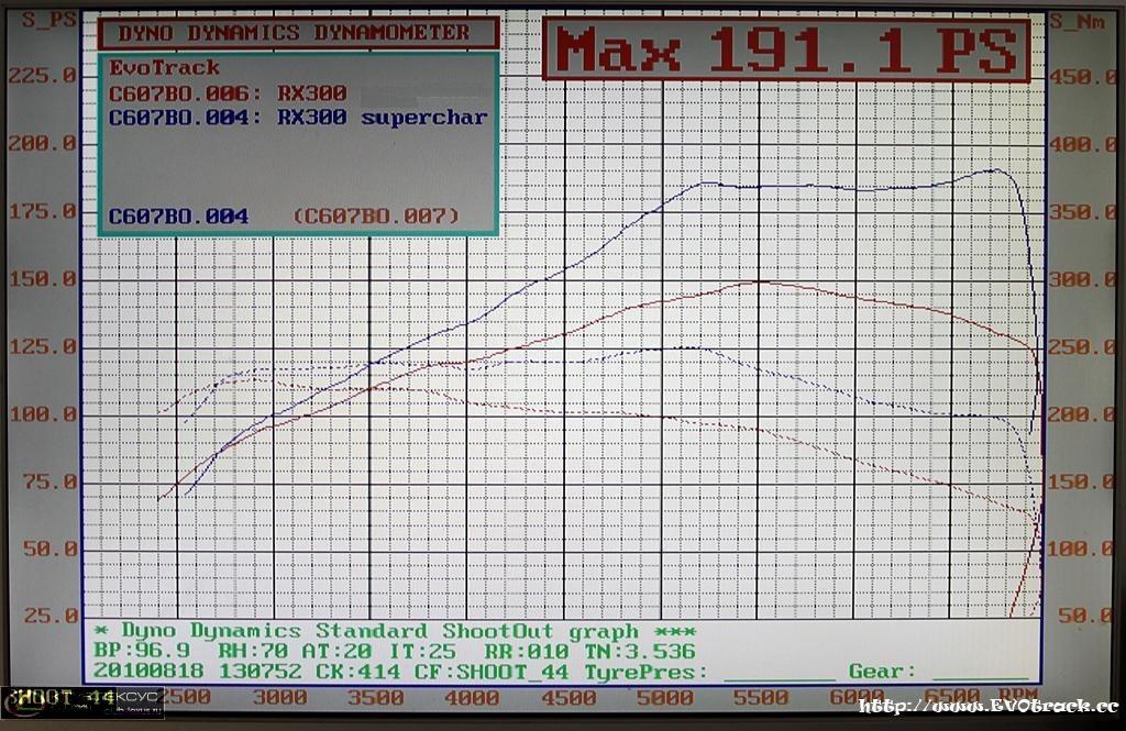 Lexus RX300 Dyno Graph Results