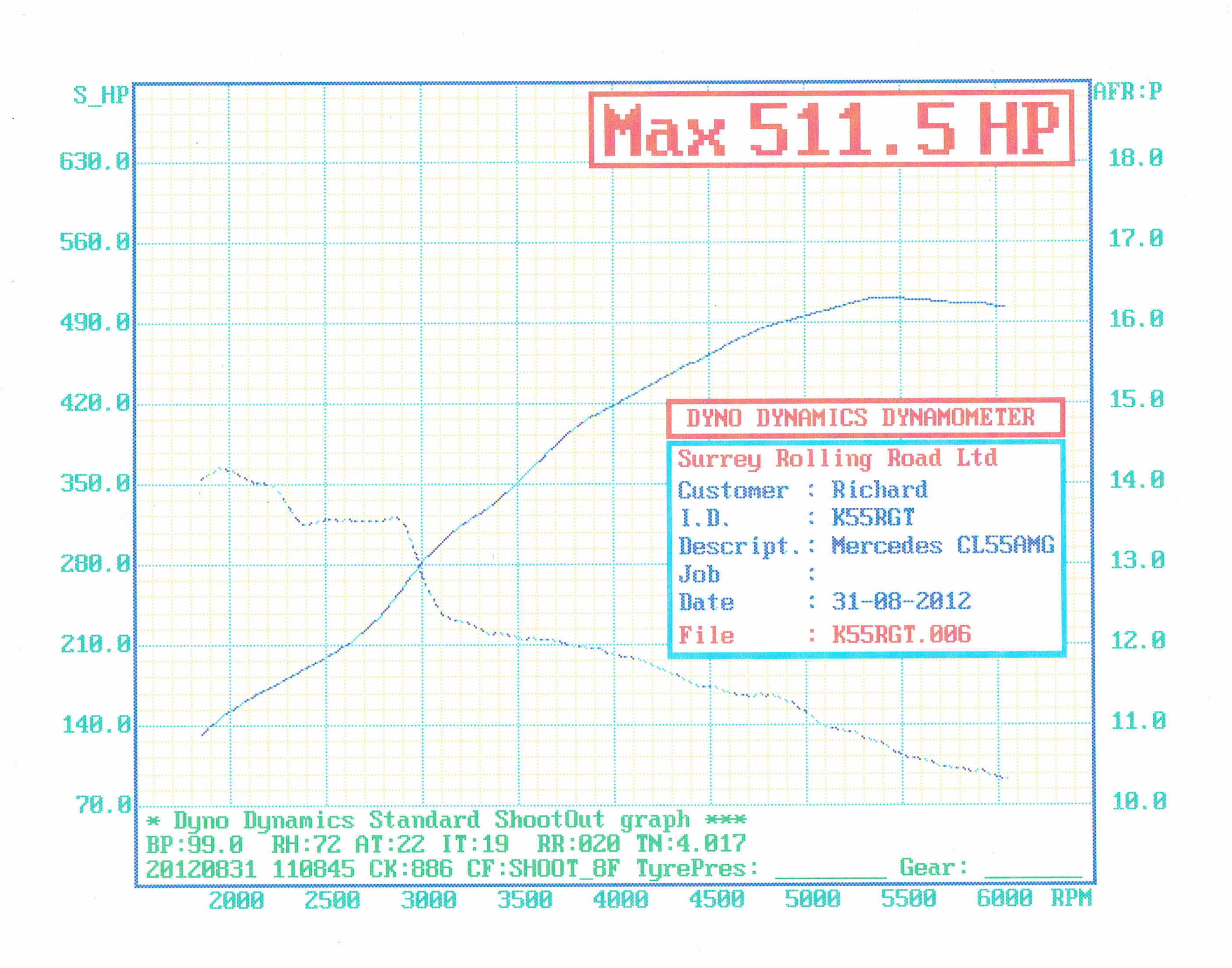 Mercedes-Benz CLK55 AMG Dyno Graph Results