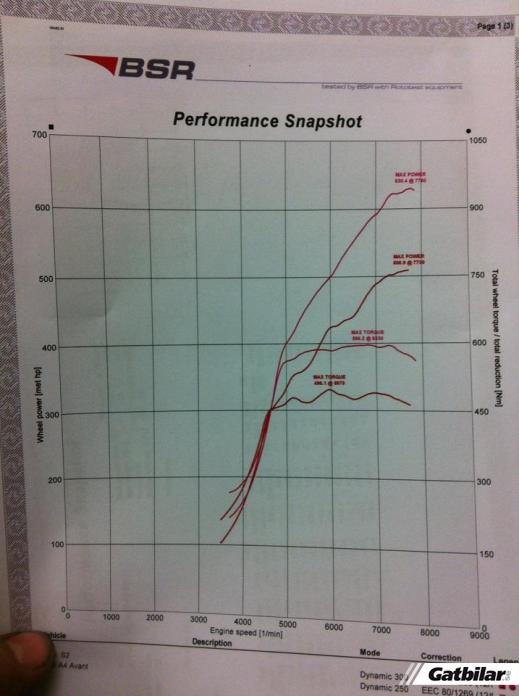 Audi Quattro Dyno Graph Results