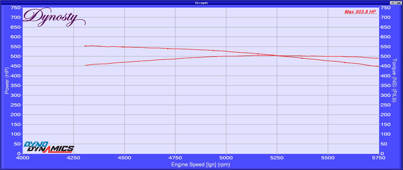 2007 Toyota Tundra RCSB Dyno Results Graph