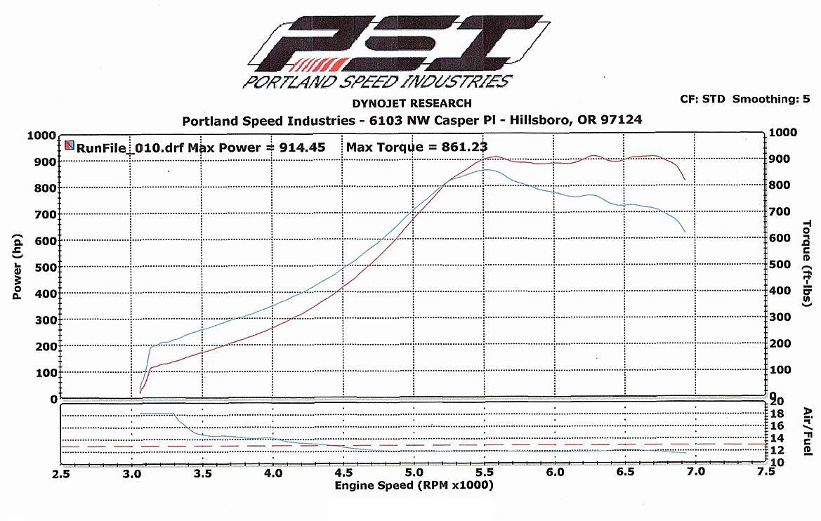 Mitsubishi 3000GT Dyno Graph Results