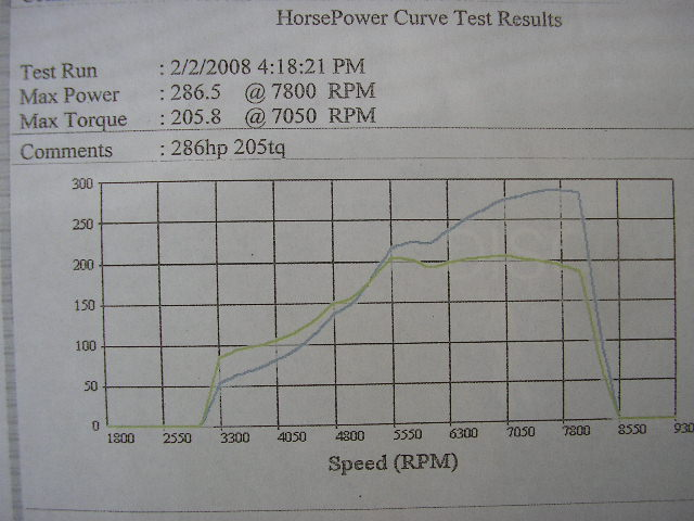 Acura Integra Dyno Graph Results