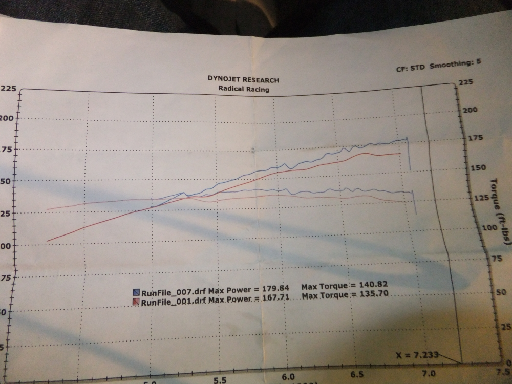 1995 Black Acura Integra LS Special Edition Dyno Graph