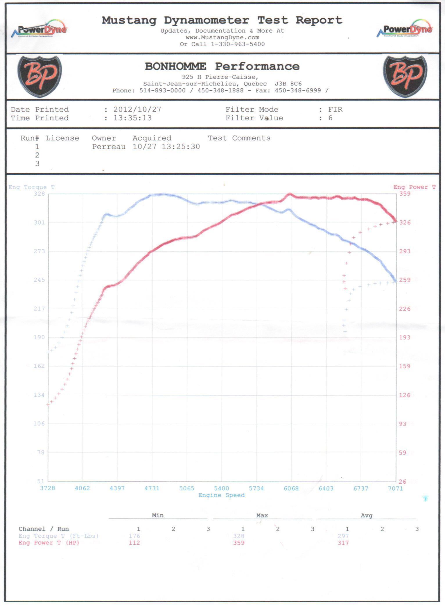 2009 Chevrolet Colorado  Dyno Results Graph
