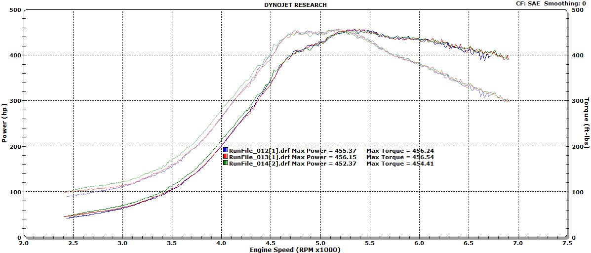 Saab 900 Dyno Graph Results