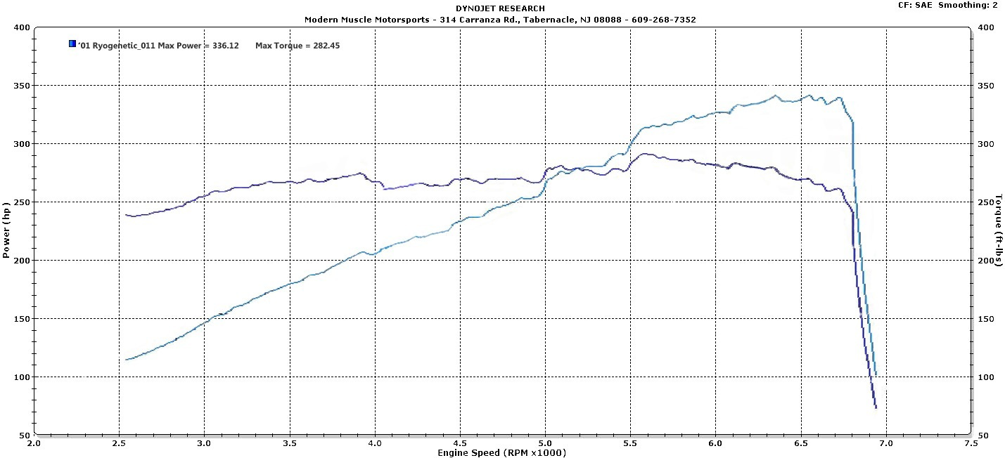 BMW 330Ci Dyno Graph Results