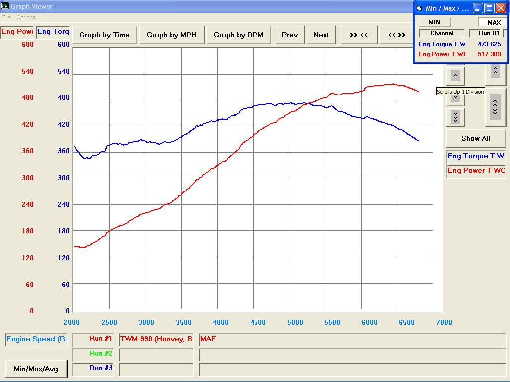 Mazda RX-7 Dyno Graph Results