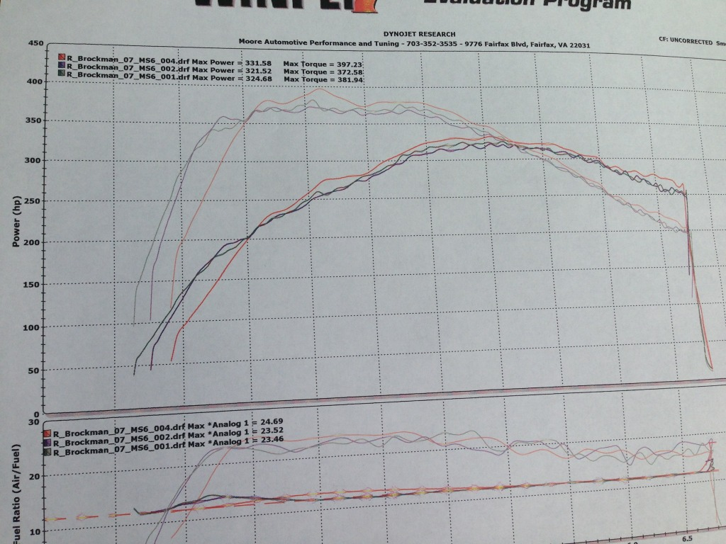 2007 Mazda 6 Mazdaspeed Dyno Results Graph