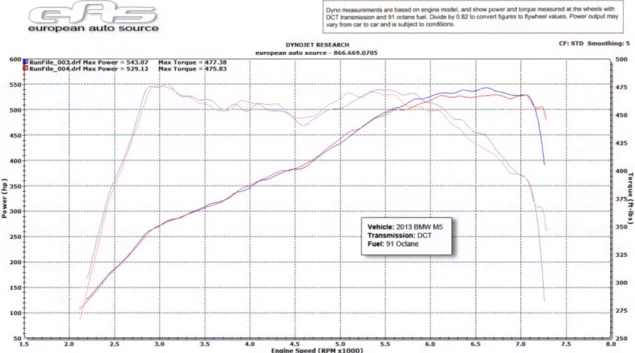 2013 BMW M5  Dyno Results Graph