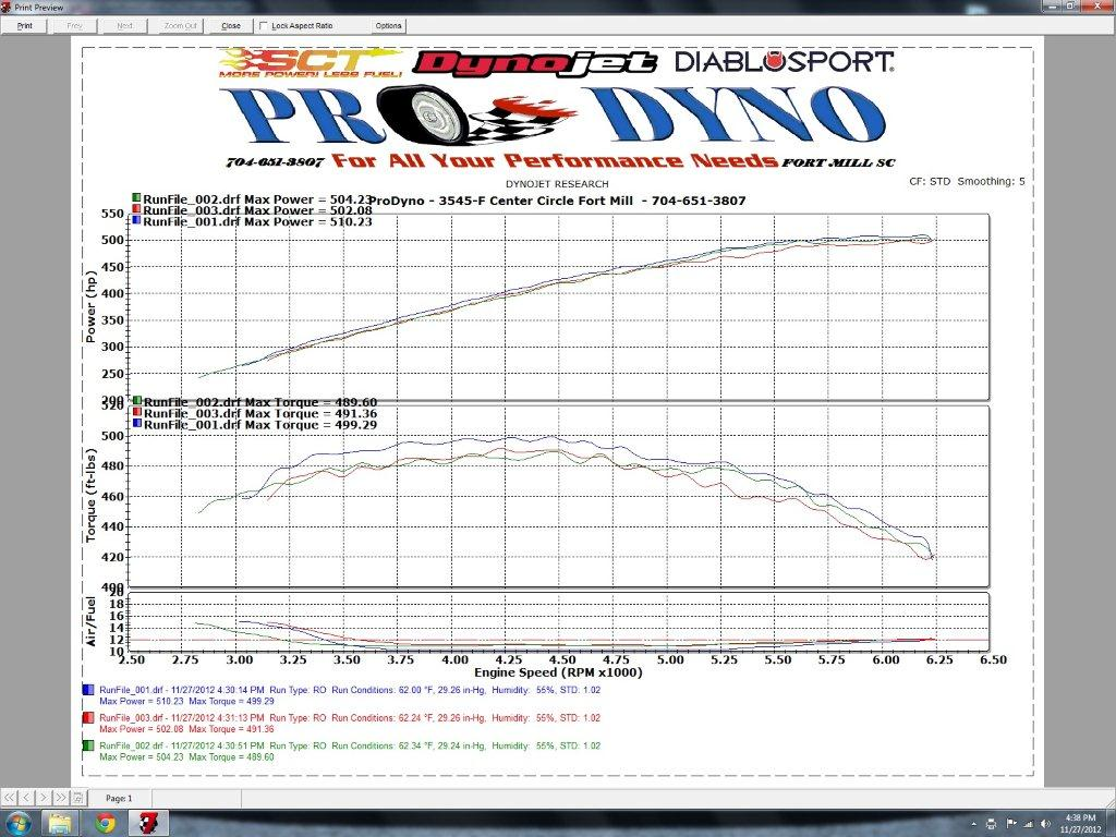 Ford Mustang Shelby-GT500 Dyno Graph Results
