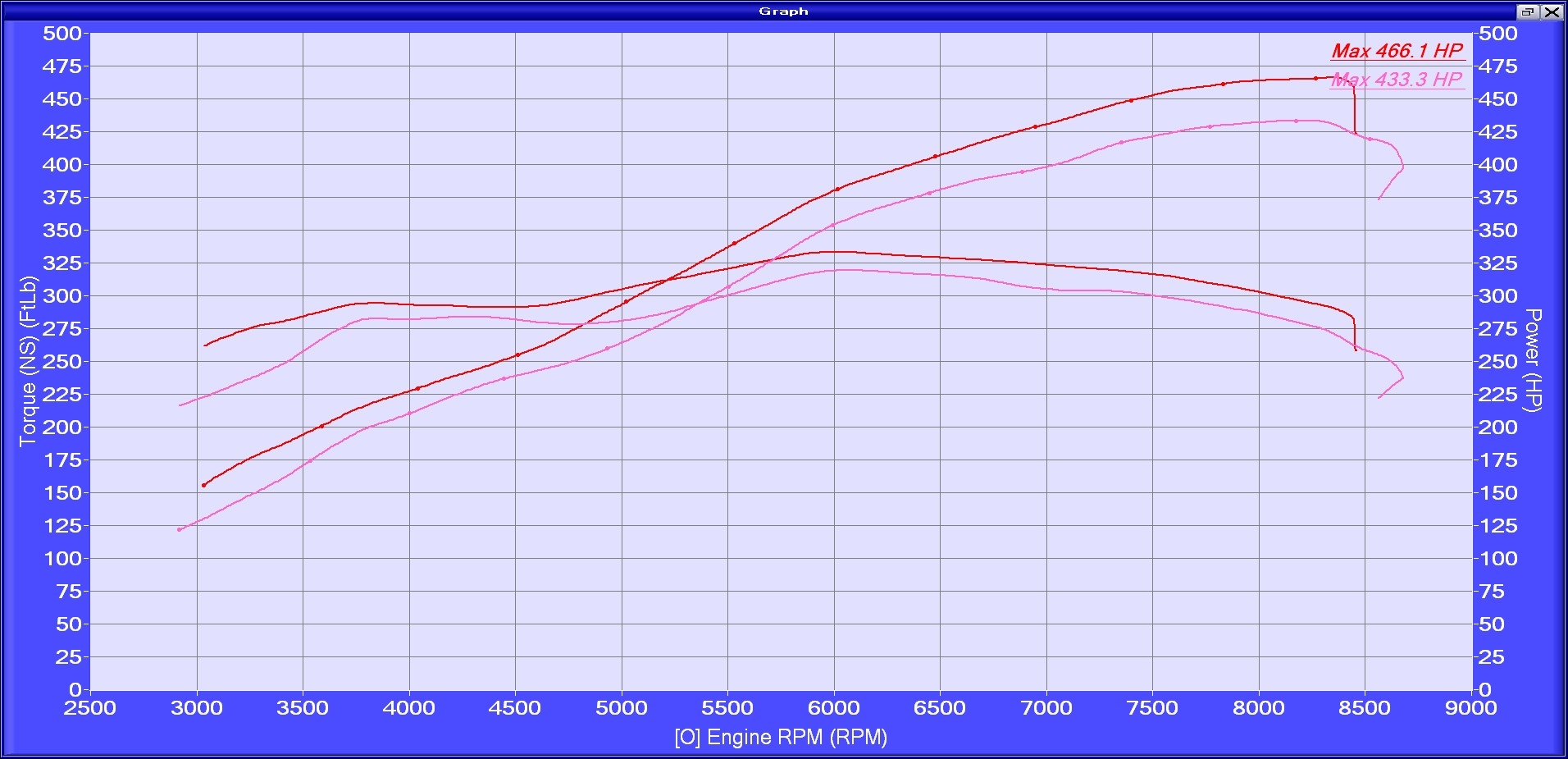 2010 BMW M5  Dyno Results Graph