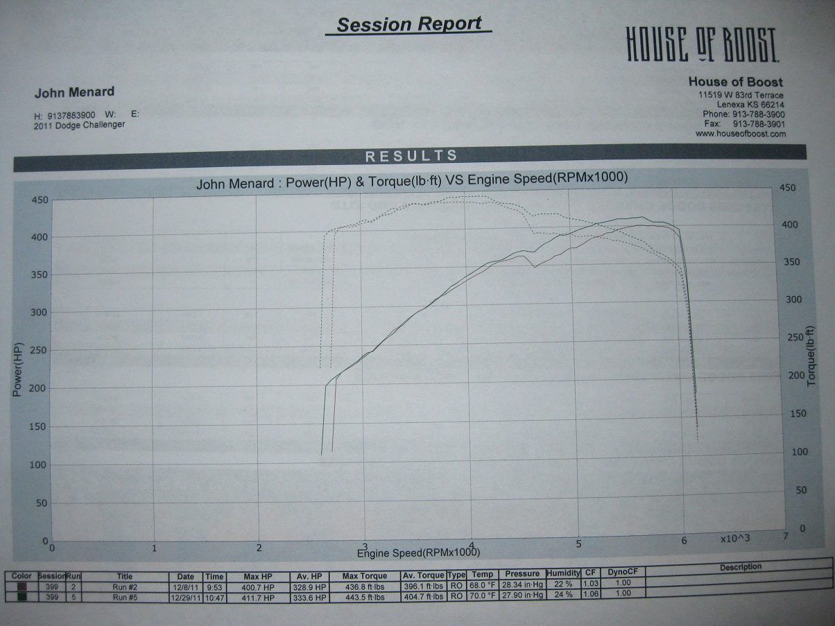 2011 Dodge Challenger SRT8  Dyno Results Graph