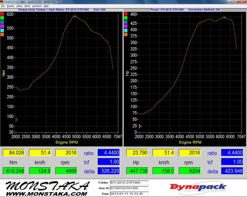 Subaru Impreza Dyno Graph Results