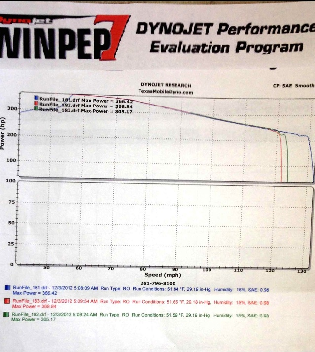 Tesla Model S Dyno Graph Results
