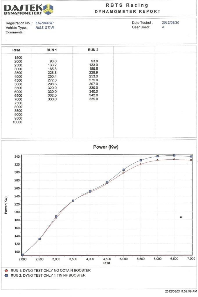 2011 White Nissan GT-R Black Edition Dyno Graph