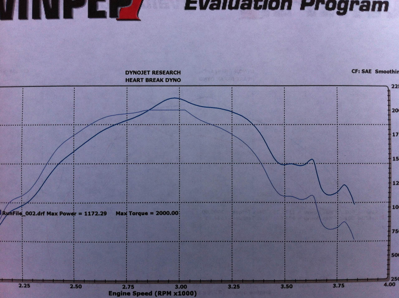 1999 Ford F250 Reg Cab Dyno Results Graph