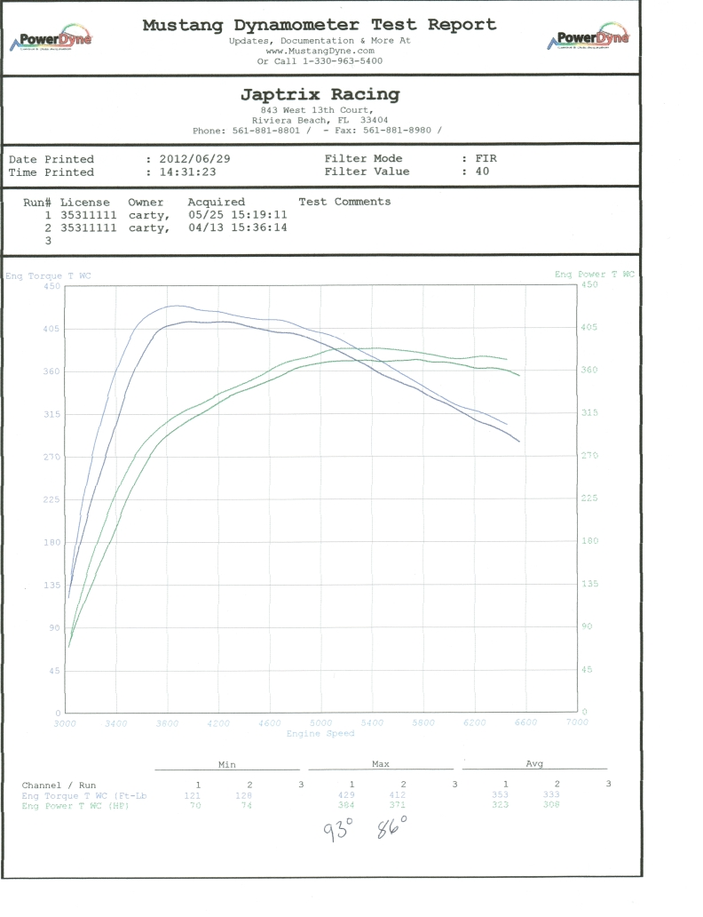 2011 Silver Metalic BMW 335i RENNtech DCT 335IS Dyno Graph
