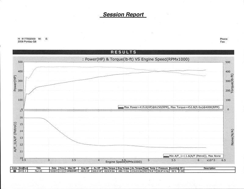 Pontiac G8 Dyno Graph Results