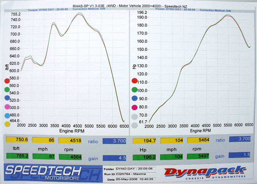 Nissan Maxima Dyno Graph Results