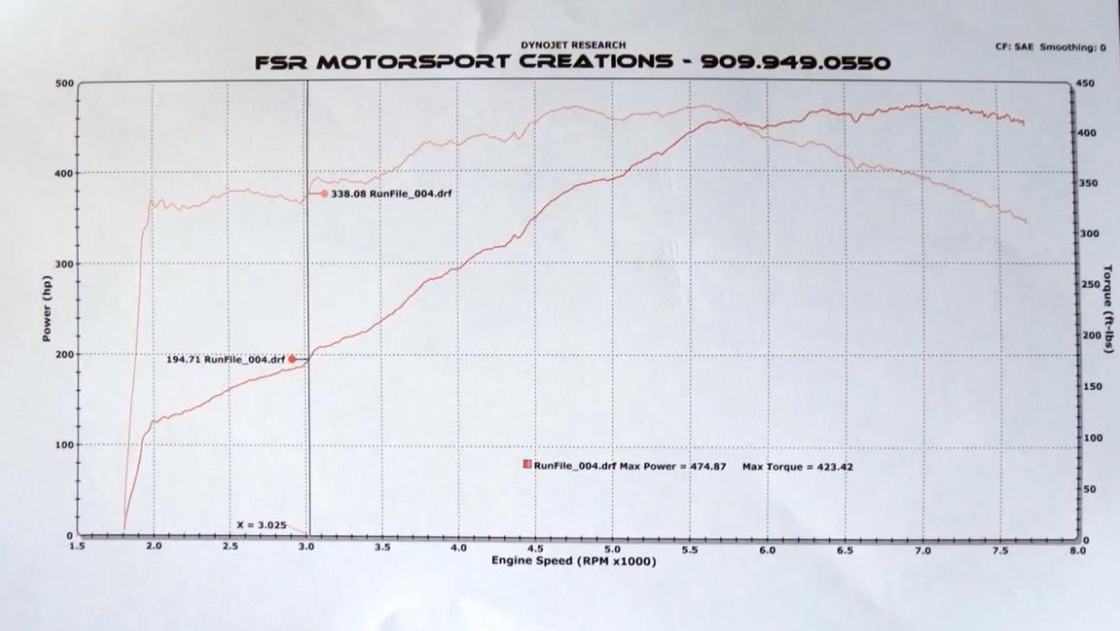 Lamborghini Murcielago Dyno Graph Results