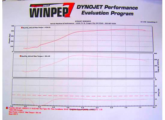 Volkswagen Corrado Dyno Graph Results