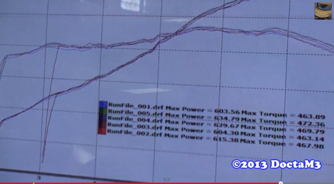 Lamborghini Aventador Dyno Graph Results