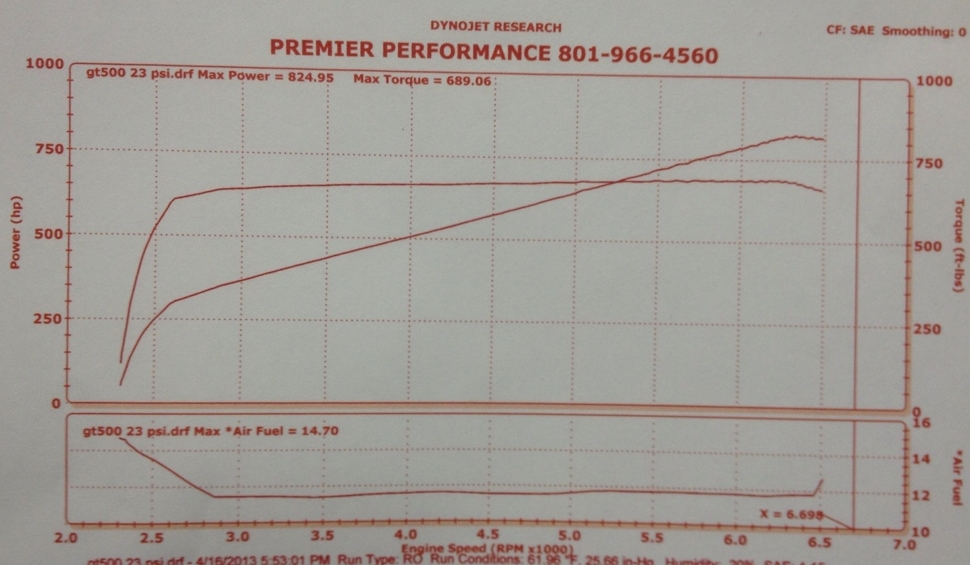 2005 Ford Mustang GT Dyno Results Graph