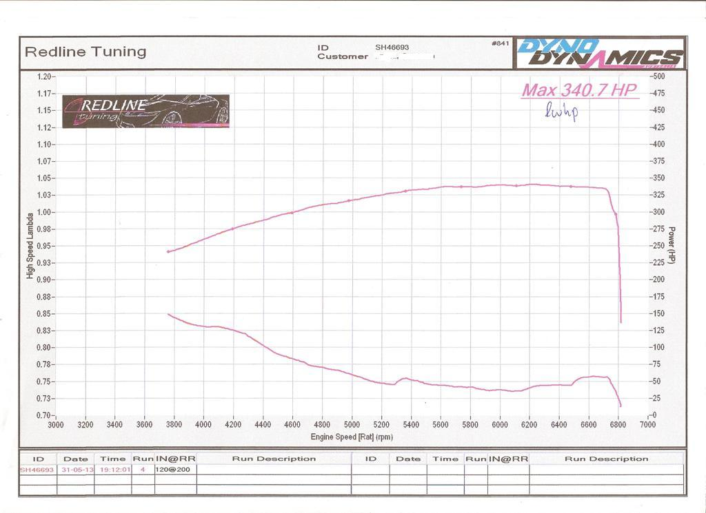 2005 Jaguar XJR X350 Dyno Results Graph